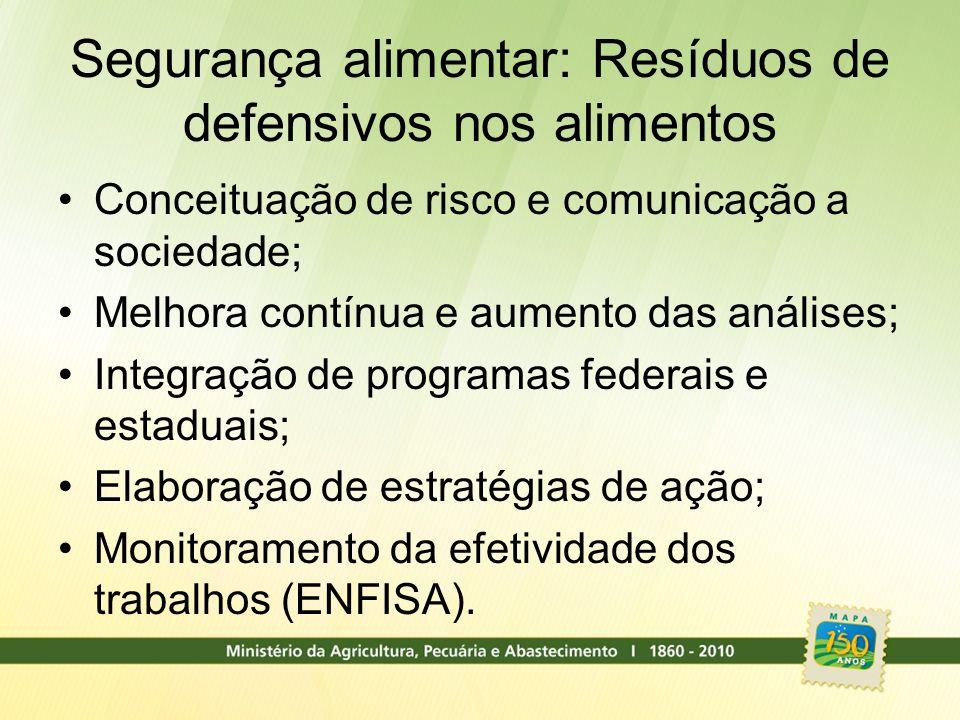 Segurança alimentar: Resíduos de defensivos nos alimentos Conceituação de risco e comunicação a sociedade; Melhora contínua e aumento das análises; In