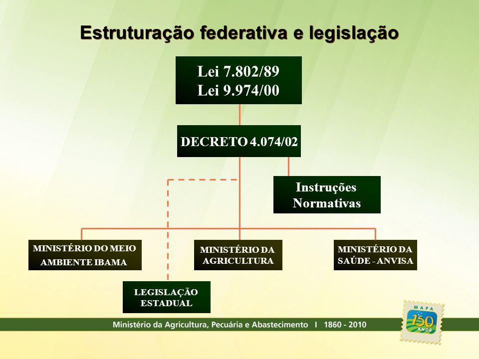Estruturação federativa e legislação MINISTÉRIO DA SAÚDE - ANVISA MINISTÉRIO DO MEIO AMBIENTE IBAMA MINISTÉRIO DA AGRICULTURA DECRETO 4.074/02 Lei 7.8