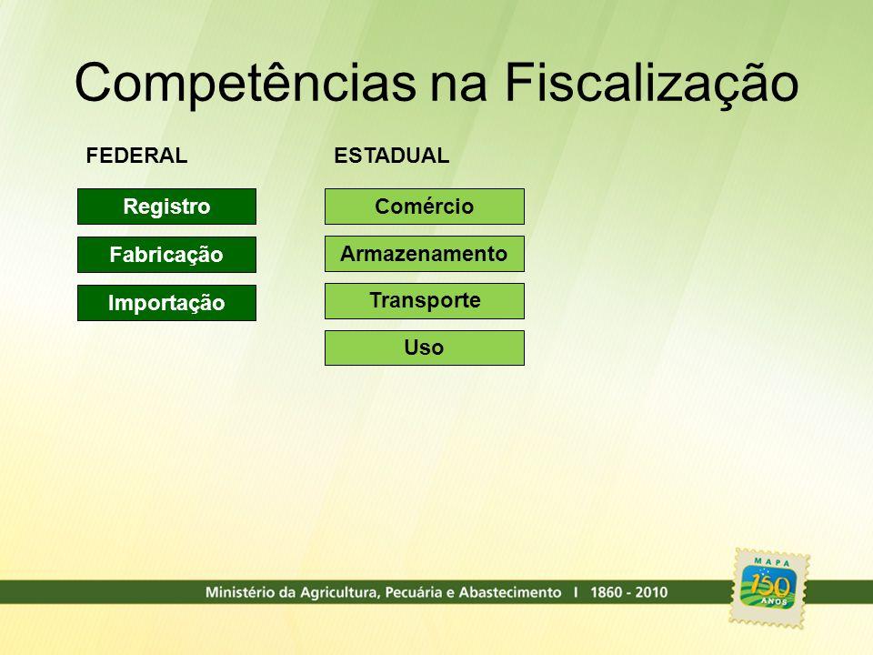 Registro Fabricação Importação FEDERAL Comércio Armazenamento Transporte Uso ESTADUAL Competências na Fiscalização