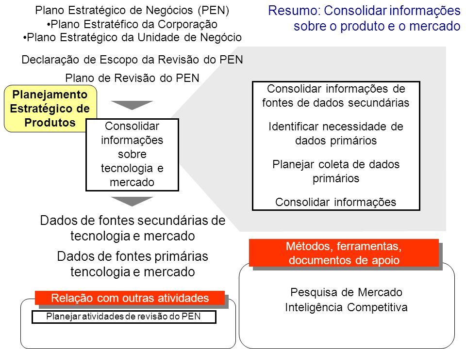 Planejamento Estratégico de Produtos Plano Estratégico de Negócios (PEN) Plano Estratéfico da Corporação Plano Estratégico da Unidade de Negócio Conso