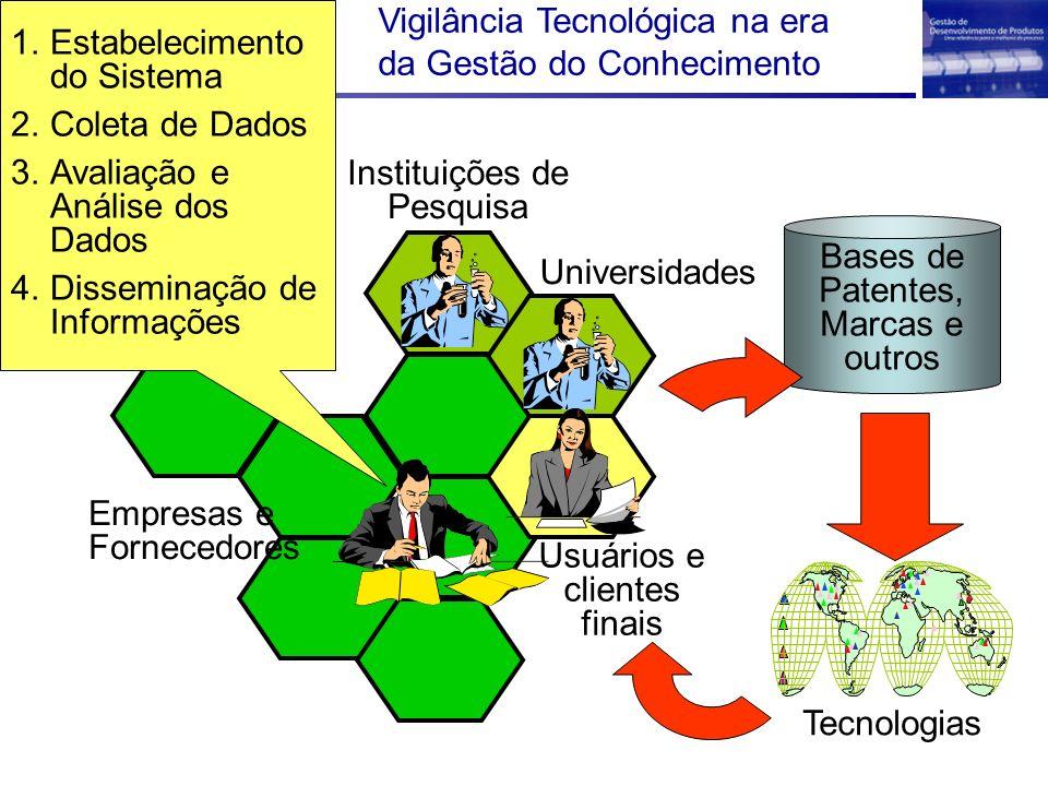 Instituições de Pesquisa Empresas e Fornecedores Usuários e clientes finais Universidades Tecnologias Bases de Patentes, Marcas e outros 1.Estabelecim