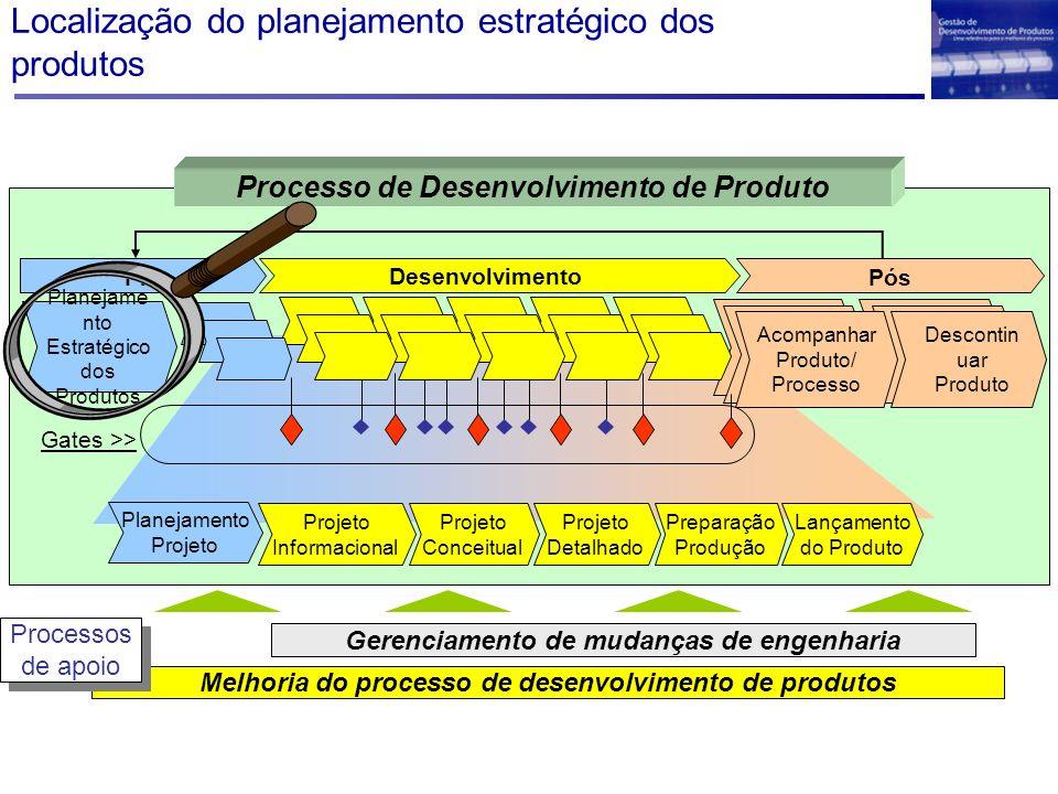 Localização do planejamento estratégico dos produtos Melhoria do processo de desenvolvimento de produtos Gerenciamento de mudanças de engenharia Proce