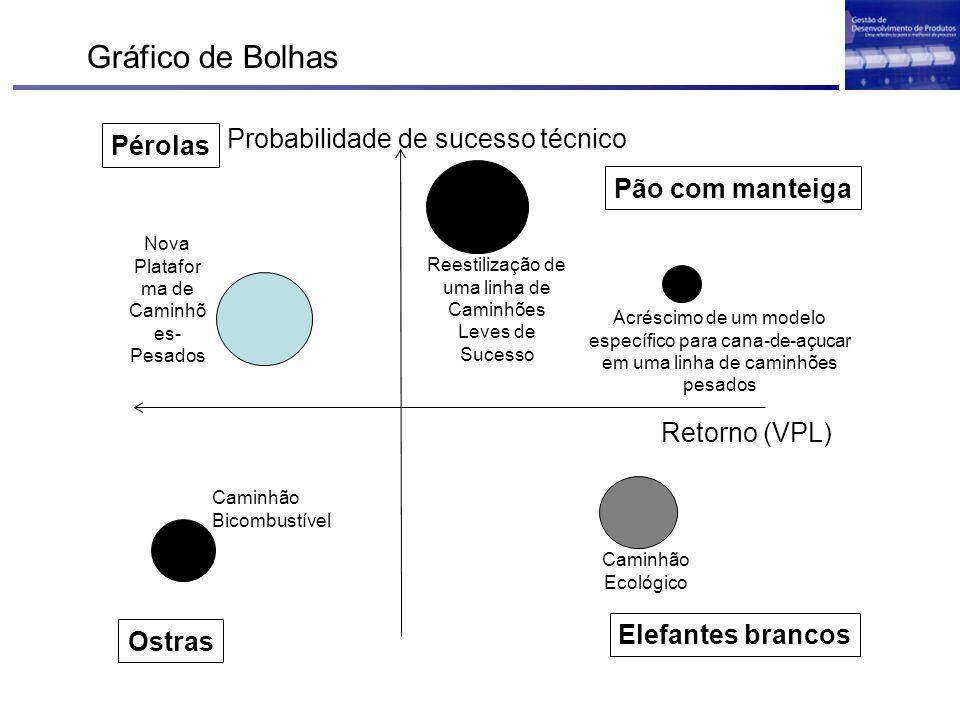 Retorno (VPL) Probabilidade de sucesso técnico Pérolas Ostras Pão com manteiga Elefantes brancos Nova Platafor ma de Caminhõ es- Pesados Reestilização