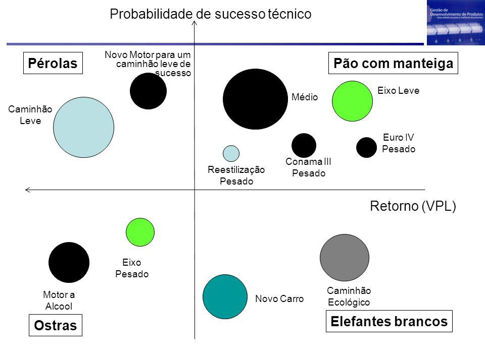 Retorno (VPL) Probabilidade de sucesso técnico Pérolas Ostras Pão com manteiga Elefantes brancos Caminhão Leve Médio Novo Carro Novo Motor para um cam