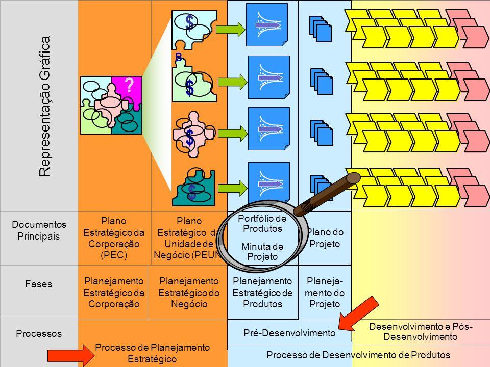 Decidir início do planejamento de um produto do portfólio Definir escopo da revisão do Plano Estratégico de Negócios (PEN) Planejar atividades para a revisão do PEN Revisar o Plano Estratégico de Negócios (PEN) Analisar o Portfólio de Produtos da empresa Verificar a viabilidade do Portfólio de Produtos Planejamento Estratégico de Produtos Planejamento Estratégico de Negócios (PEN) Planejamento da Corporação Planejamento Estratégico da Unidade de Negócios Portofólio de Produtos (Aprovado) Minuta de Projeto (Aprovada) Propor mudanças no portfólio de produtos Consolidar Informações sobre tecnologia e mercado Informações e dependências da fase de Planejamento Estratégico de Produtos Definir escopo da revisão do Plano Estratégico de Negócios (PEN)