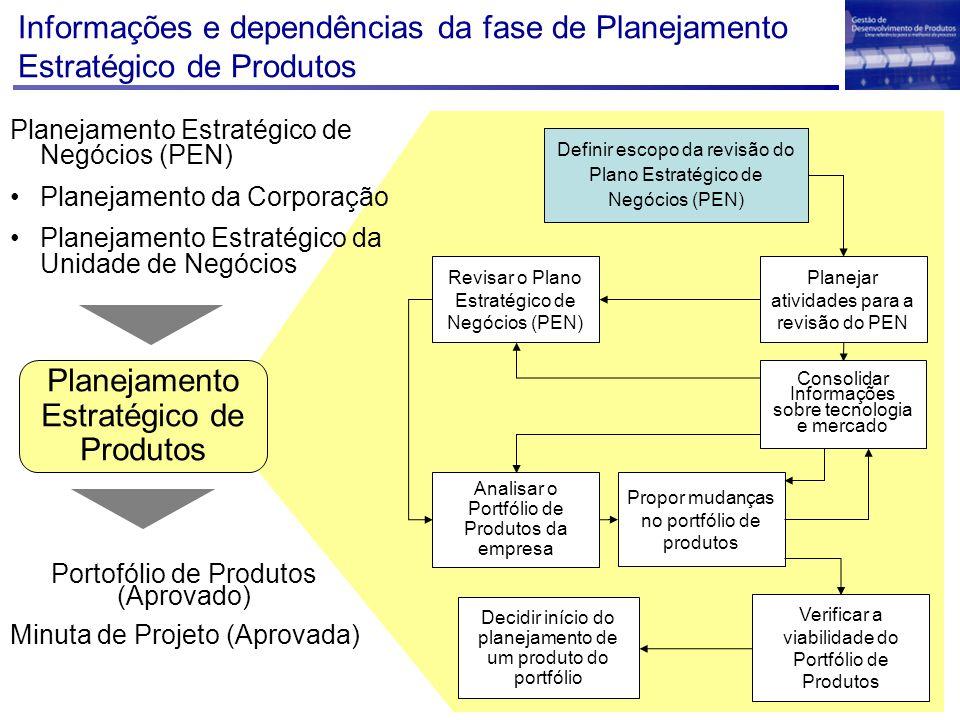 Planejamento Estratégico de Produtos Plano Estratégico de Negócios (PEN) Plano Estratégico da Coorporação Plano Estratégico da Unidade de Negócio Definir o escopo de revisão do PEN Declaração de Escopo de Mudança no PEN (metodologia de planejamento, recursos, prazos e assuntos) Técnicas de Gerenciamento de Projetos Métodos, ferramentas, documentos de apoio Relação com outras atividades Planejar atividades de revisão do PEN Lista de Membros do Time de Planejamento Estratégico de Produtos Conhecimentos básicos de preparação de reuniões Analisar o Plano Estratégico de Negócios Listar assuntos a serem discutidos Avaliar as competências presentes no Time de Planejamento Estratégico de Produtos Definir metodologia para avaliação do PEN Definir o prazo final Compilar a declaração de escopo de revisão do PEN Resumo: Definir escopo da revisão do PEN