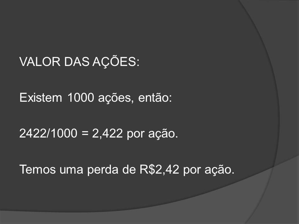 VALOR DAS AÇÕES: Existem 1000 ações, então: 2422/1000 = 2,422 por ação. Temos uma perda de R$2,42 por ação.