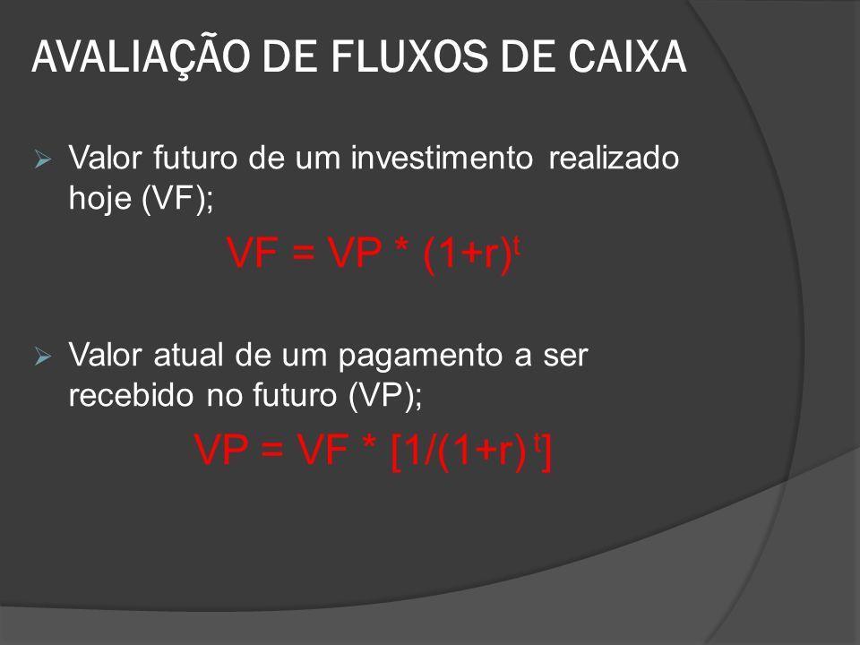 AVALIAÇÃO DE FLUXOS DE CAIXA Valor futuro de um investimento realizado hoje (VF); VF = VP * (1+r) t Valor atual de um pagamento a ser recebido no futu