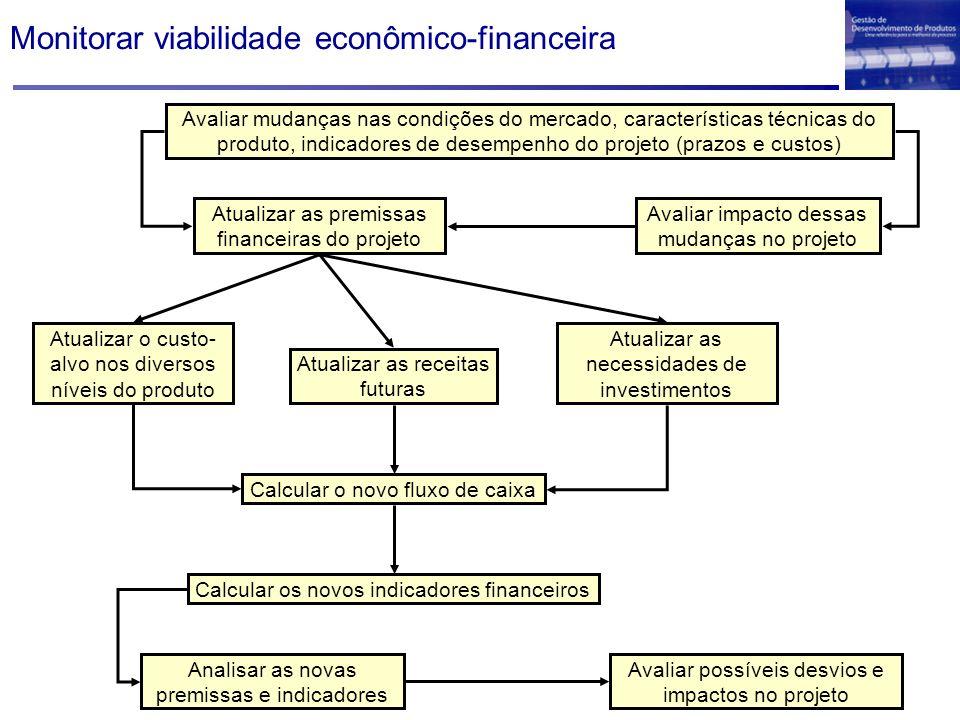 Monitorar viabilidade econômico-financeira Avaliar mudanças nas condições do mercado, características técnicas do produto, indicadores de desempenho d