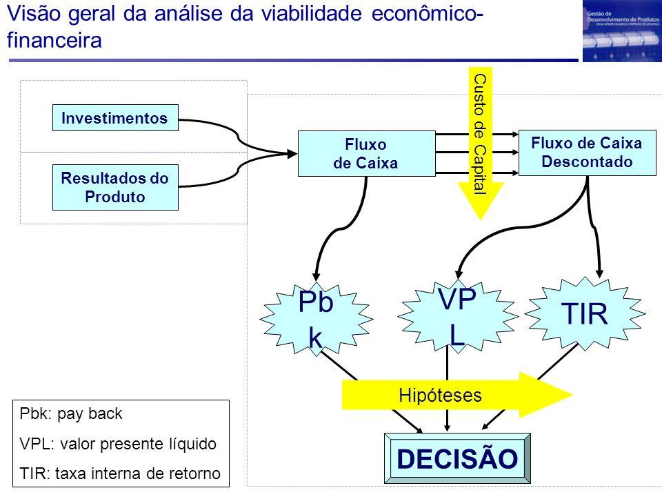 Visão geral da análise da viabilidade econômico- financeira Resultados do Produto Investimentos Fluxo de Caixa Fluxo de Caixa Descontado DECISÃO Custo