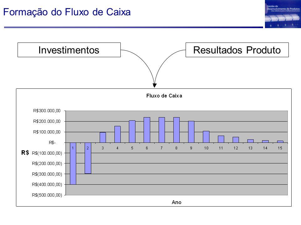 Formação do Fluxo de Caixa InvestimentosResultados Produto