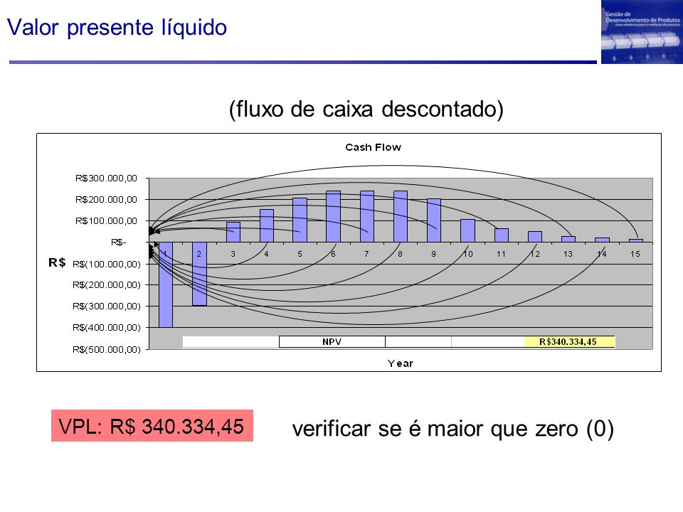 Valor presente líquido VPL: R$ 340.334,45 verificar se é maior que zero (0) (fluxo de caixa descontado)