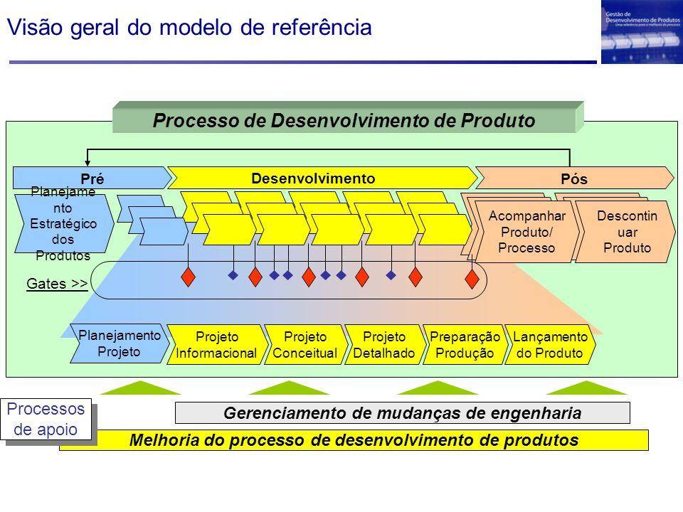 Visão geral do modelo de referência Melhoria do processo de desenvolvimento de produtos Gerenciamento de mudanças de engenharia Processos de apoio Pro