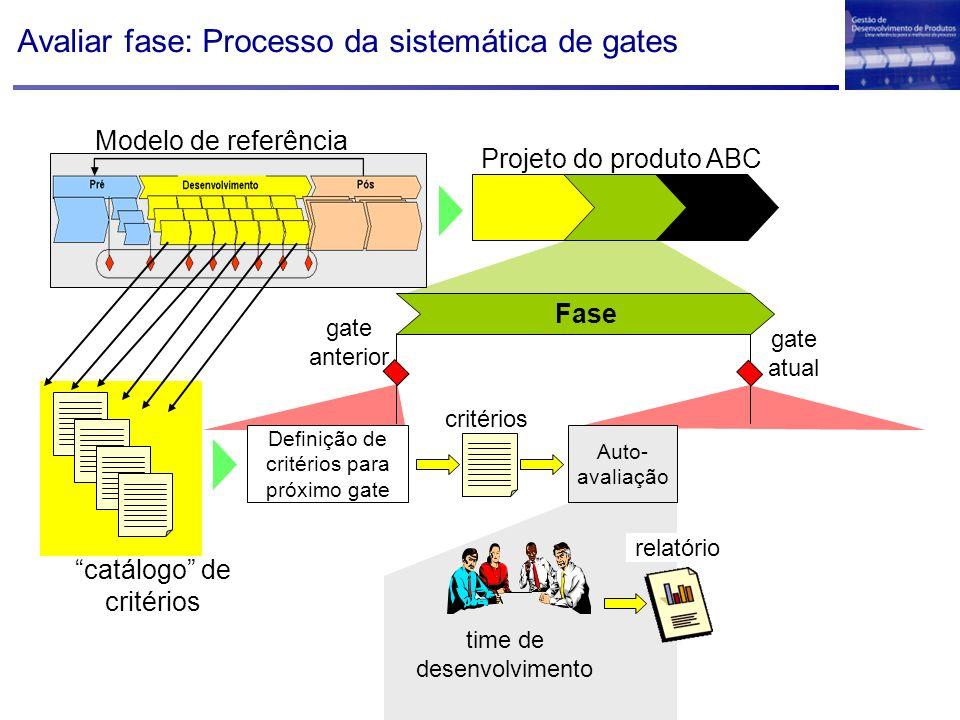 Avaliar fase: Processo da sistemática de gates Projeto do produto ABC Definição de critérios para próximo gate Auto- avaliação critérios time de desen