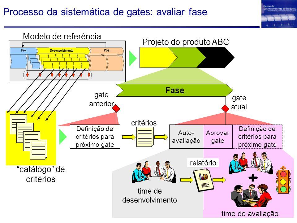 Processo da sistemática de gates: avaliar fase Projeto do produto ABC Definição de critérios para próximo gate Aprovar gate Auto- avaliação critérios