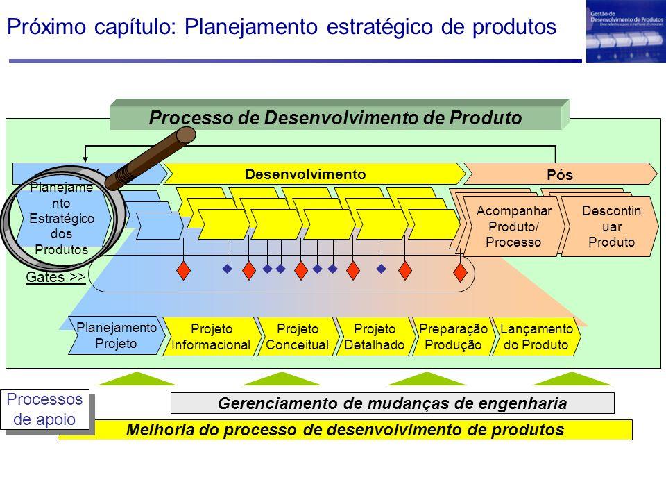 Próximo capítulo: Planejamento estratégico de produtos Melhoria do processo de desenvolvimento de produtos Gerenciamento de mudanças de engenharia Pro