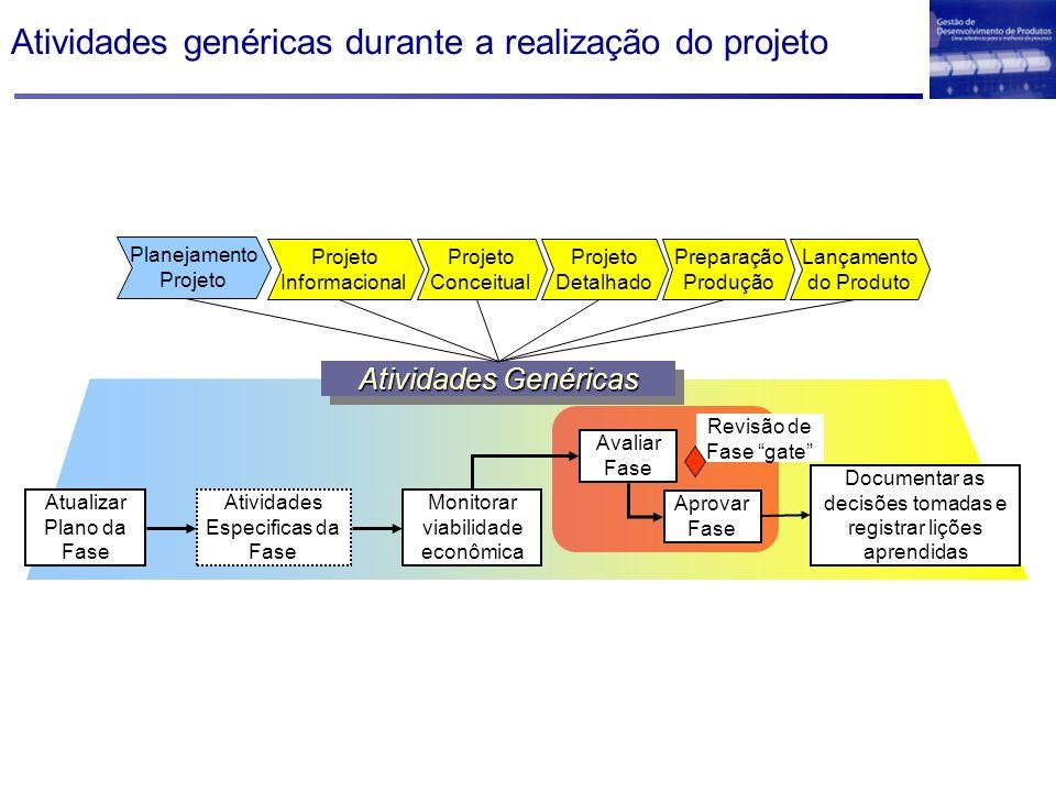 Atividades genéricas durante a realização do projeto Avaliar Fase Aprovar Fase Documentar as decisões tomadas e registrar lições aprendidas Monitorar