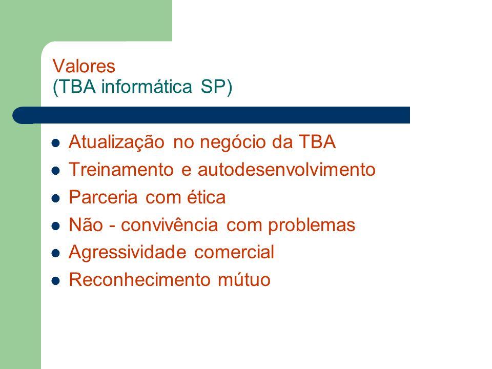Valores (TBA informática SP) Atualização no negócio da TBA Treinamento e autodesenvolvimento Parceria com ética Não - convivência com problemas Agress