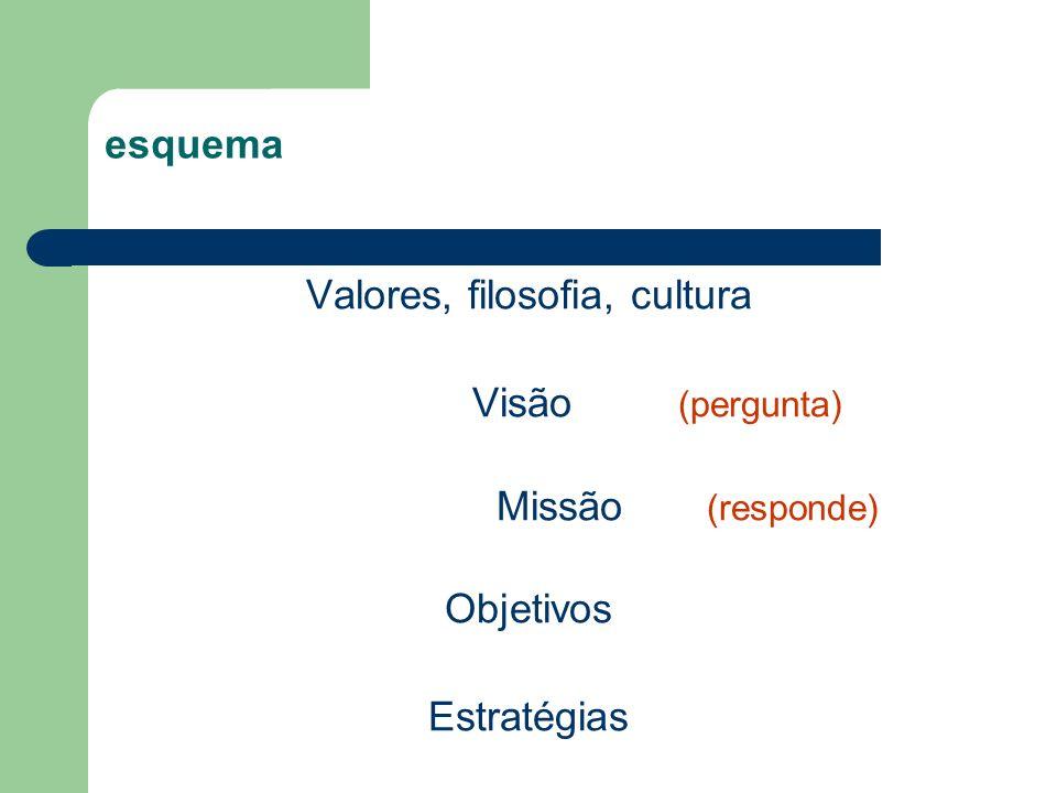 esquema Valores, filosofia, cultura Visão (pergunta) Missão (responde) Objetivos Estratégias