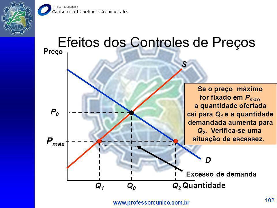 www.professorcunico.com.br 102 D Efeitos dos Controles de Preços Quantidade P reço P0P0 Q0Q0 S P máx Excesso de demanda Se o preço máximo for fixado e