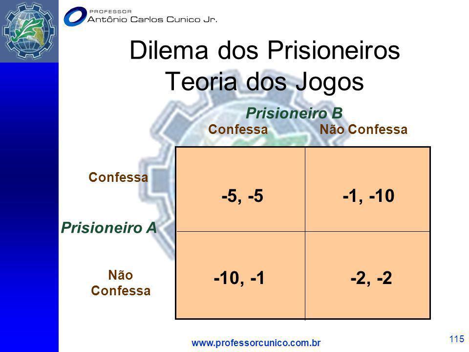 www.professorcunico.com.br 115 Dilema dos Prisioneiros Teoria dos Jogos Prisioneiro A ConfessaNão Confessa Confessa Não Confessa Prisioneiro B -5, -5-