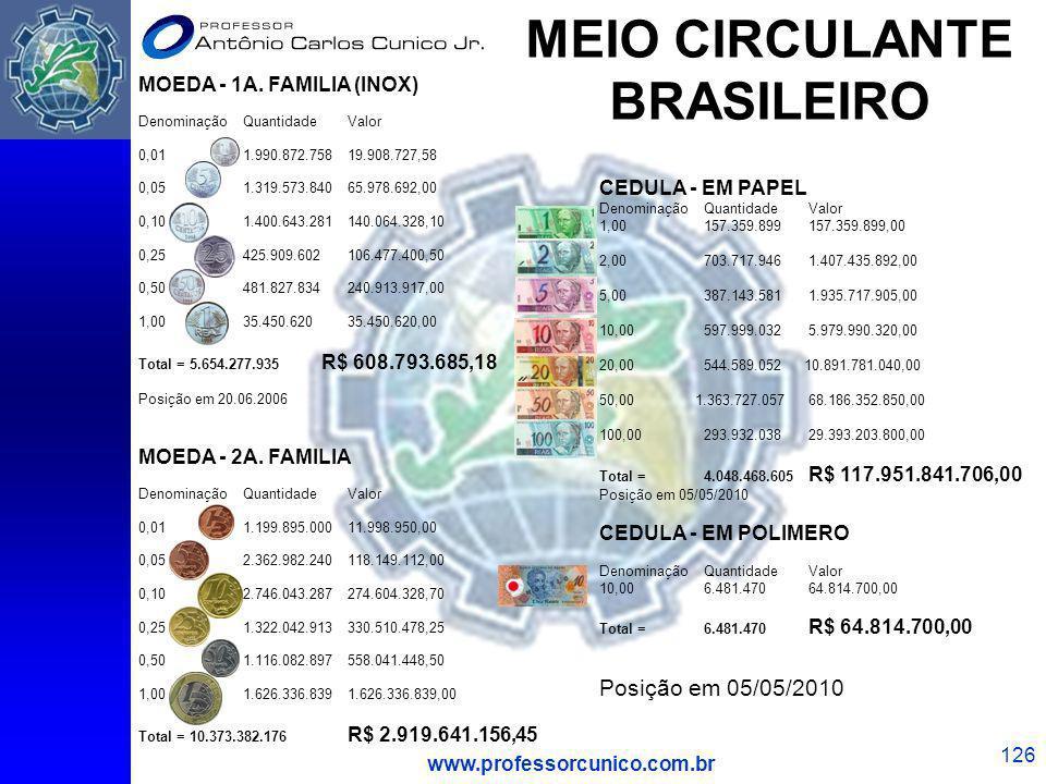 www.professorcunico.com.br 126 MOEDA - 1A. FAMILIA (INOX) DenominaçãoQuantidadeValor 0,011.990.872.75819.908.727,58 0,051.319.573.84065.978.692,00 0,1