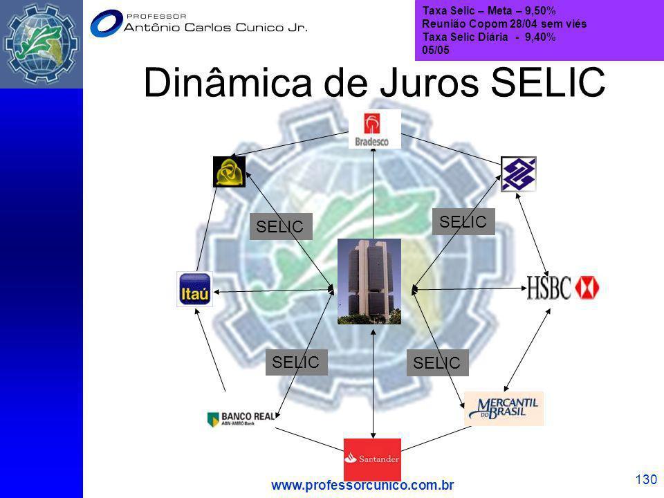 www.professorcunico.com.br 130 Dinâmica de Juros SELIC Taxa Selic – Meta – 9,50% Reunião Copom 28/04 sem viés Taxa Selic Diária - 9,40% 05/05 SELIC