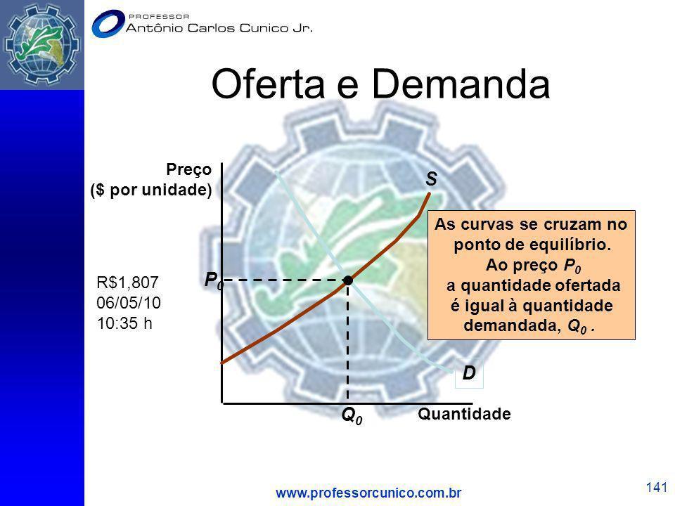 www.professorcunico.com.br 141 Oferta e Demanda Quantidade D S As curvas se cruzam no ponto de equilíbrio. Ao preço P 0 a quantidade ofertada é igual
