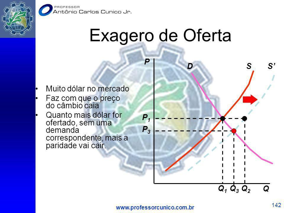 www.professorcunico.com.br 142 Exagero de Oferta Muito dólar no mercado Faz com que o preço do câmbio caia Quanto mais dólar for ofertado, sem uma dem