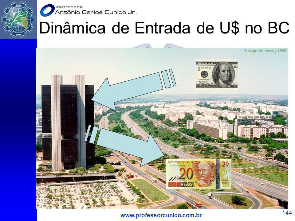 www.professorcunico.com.br 144 Dinâmica de Entrada de U$ no BC