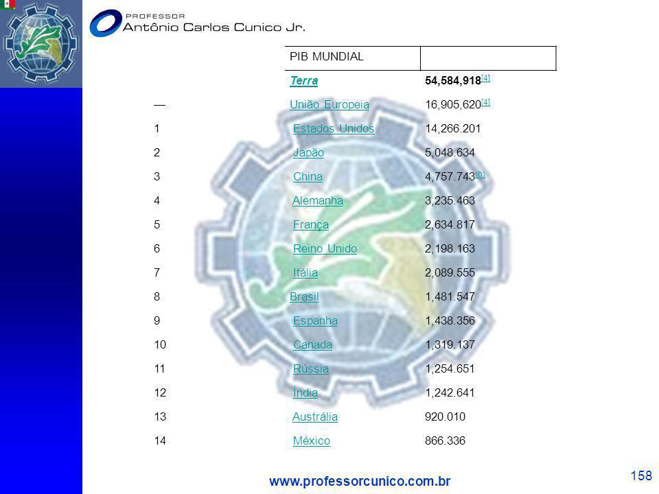 PIB MUNDIAL Terra54,584,918 [4] [4] União Europeia16,905,620 [4] [4] 1 Estados Unidos 14,266.201 2 Japão 5,048.634 3 China 4,757.743 (h) (h) 4 Alemanh