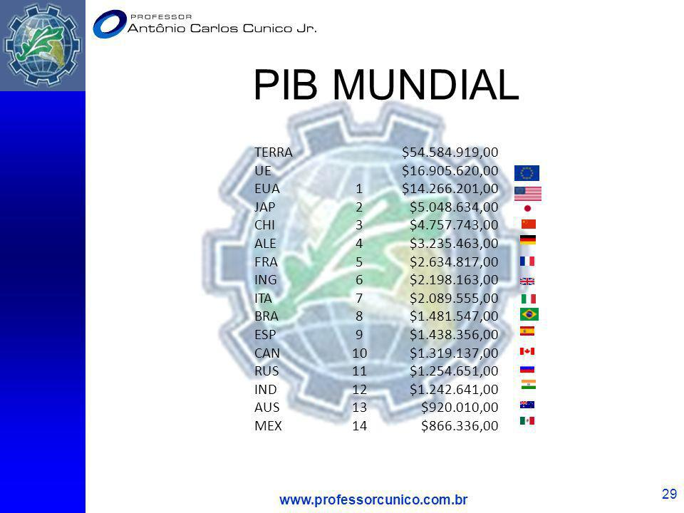 PIB MUNDIAL www.professorcunico.com.br 29 TERRA$54.584.919,00 UE$16.905.620,00 EUA1$14.266.201,00 JAP2$5.048.634,00 CHI3$4.757.743,00 ALE4$3.235.463,0