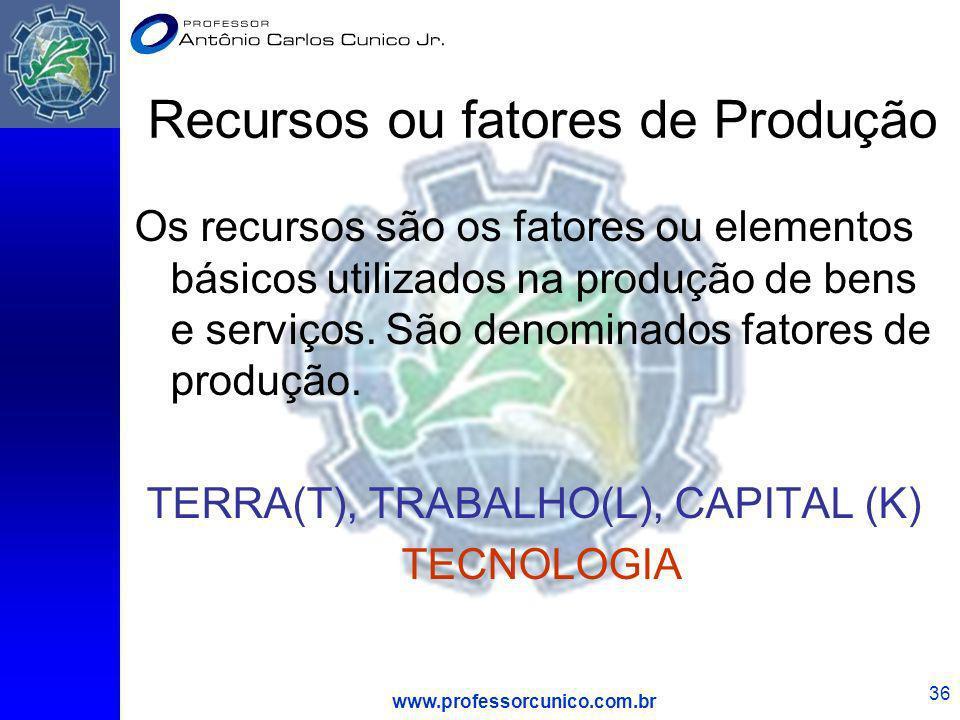 www.professorcunico.com.br 36 Recursos ou fatores de Produção Os recursos são os fatores ou elementos básicos utilizados na produção de bens e serviço