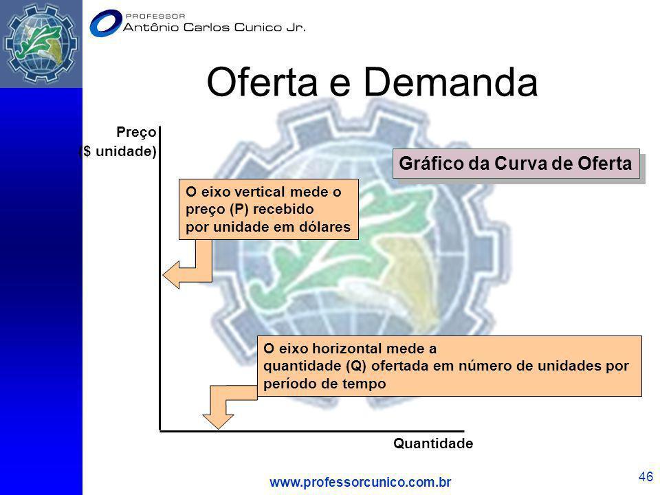 www.professorcunico.com.br 46 O eixo horizontal mede a quantidade (Q) ofertada em número de unidades por período de tempo O eixo vertical mede o preço