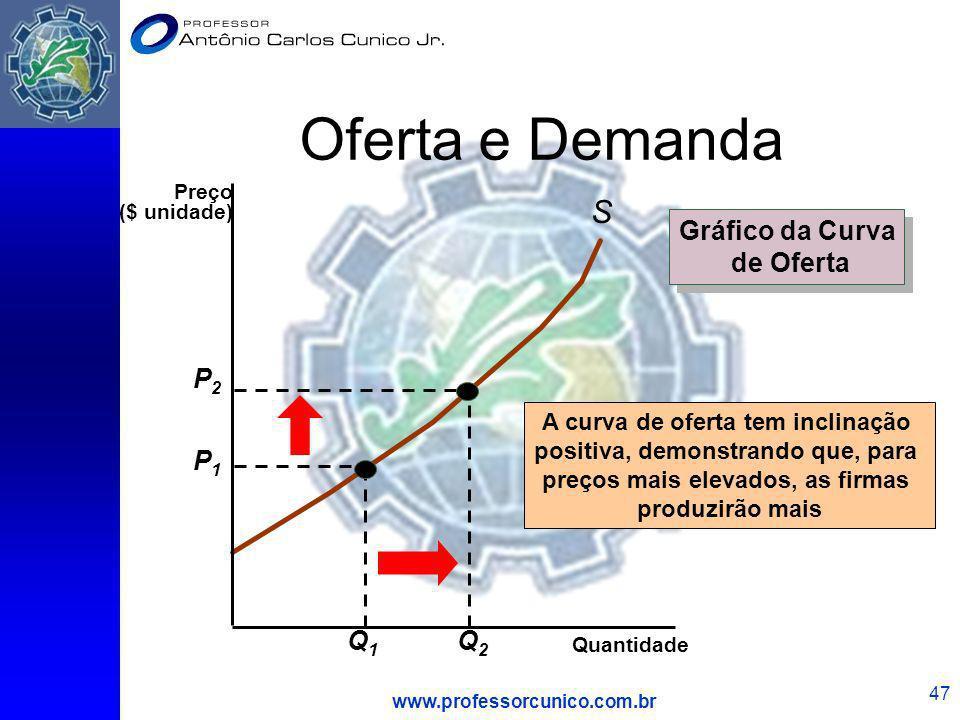 www.professorcunico.com.br 47 Oferta e Demanda S A curva de oferta tem inclinação positiva, demonstrando que, para preços mais elevados, as firmas pro