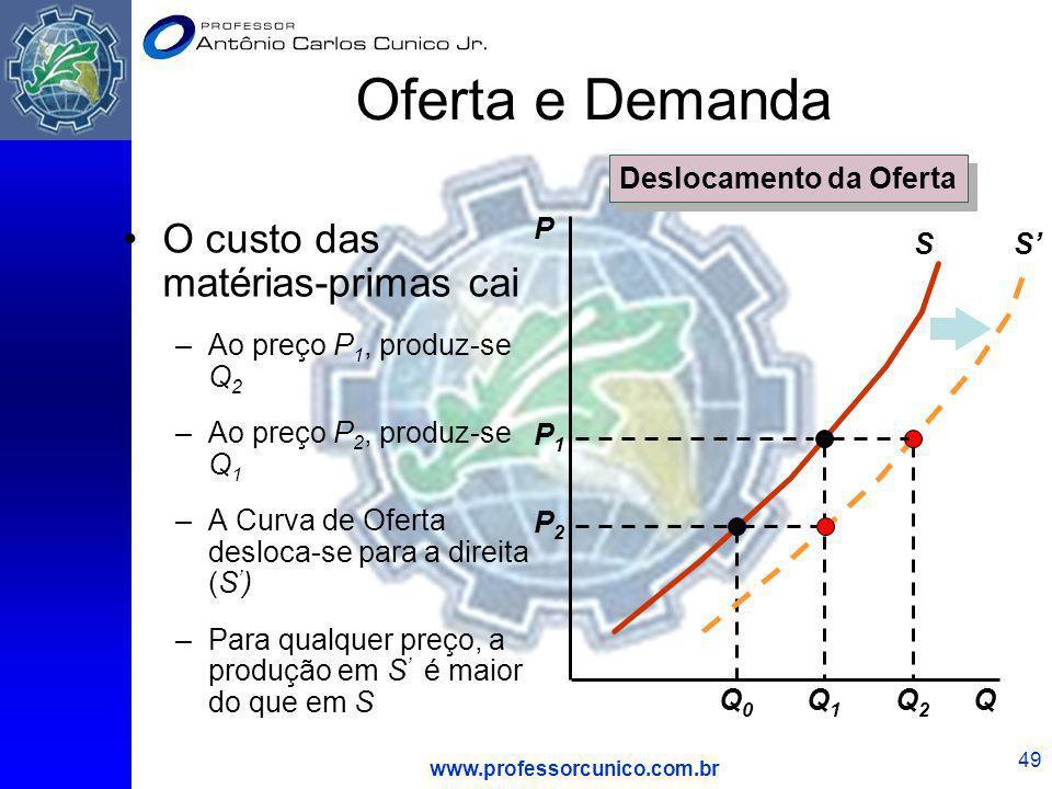 www.professorcunico.com.br 49 Oferta e Demanda O custo das matérias-primas cai –Ao preço P 1, produz-se Q 2 –Ao preço P 2, produz-se Q 1 –A Curva de O