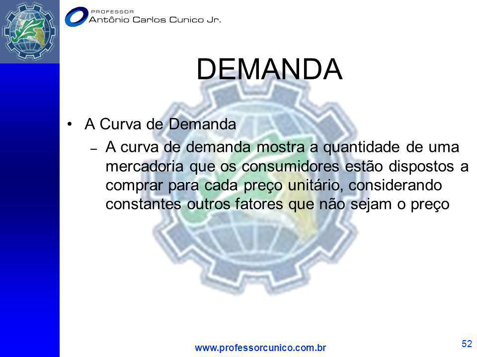 www.professorcunico.com.br 52 DEMANDA A Curva de Demanda – A curva de demanda mostra a quantidade de uma mercadoria que os consumidores estão disposto