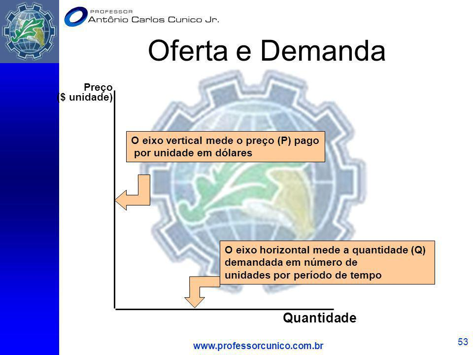 www.professorcunico.com.br 53 Oferta e Demanda Quantidade O eixo horizontal mede a quantidade (Q) demandada em número de unidades por período de tempo