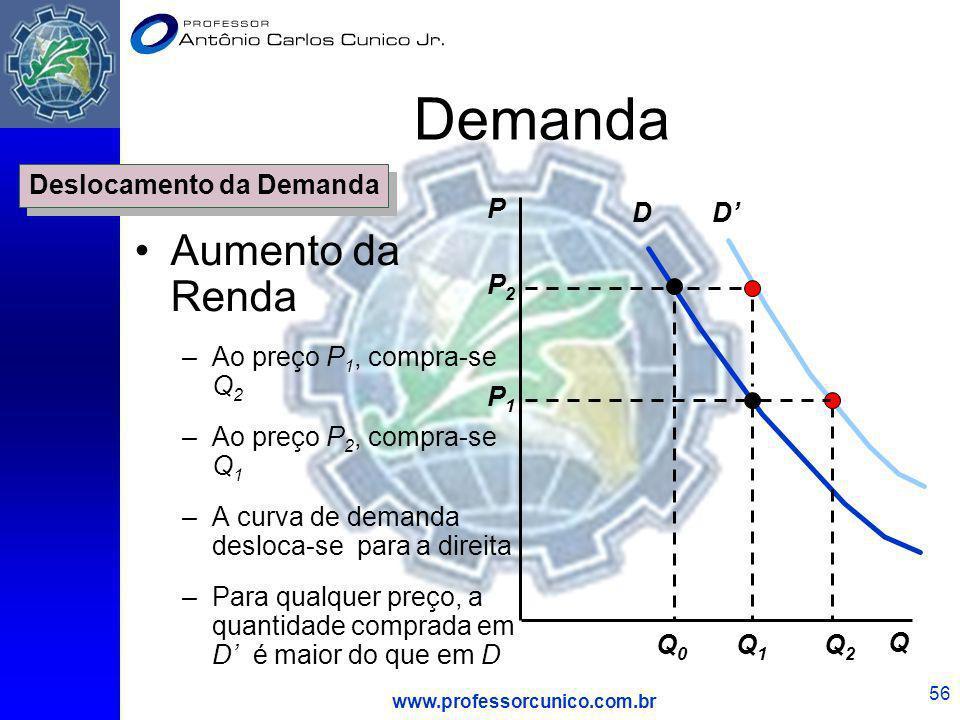 www.professorcunico.com.br 56 D P Q Q1Q1 P2P2 Q0Q0 P1P1 D Q2Q2 Deslocamento da Demanda Demanda Aumento da Renda –Ao preço P 1, compra-se Q 2 –Ao preço