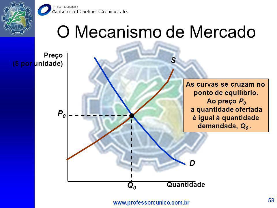 www.professorcunico.com.br 58 O Mecanismo de Mercado Quantidade D S As curvas se cruzam no ponto de equilíbrio. Ao preço P 0 a quantidade ofertada é i