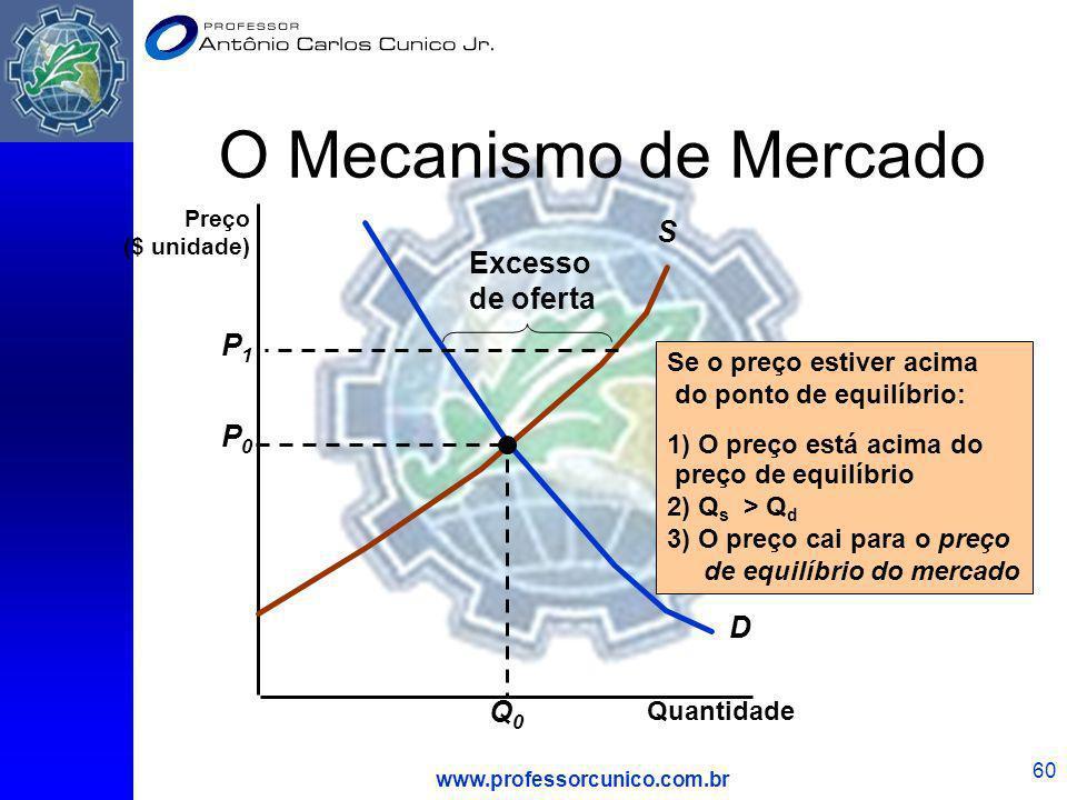 www.professorcunico.com.br 60 O Mecanismo de Mercado Quantidade D S P0P0 Q0Q0 Se o preço estiver acima do ponto de equilíbrio: 1) O preço está acima d