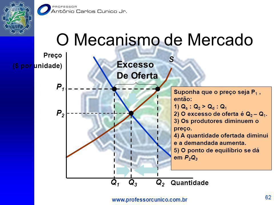 www.professorcunico.com.br 62 O Mecanismo de Mercado D S Q1Q1 Suponha que o preço seja P 1, então: 1) Q s : Q 2 > Q d : Q 1 2) O excesso de oferta é Q
