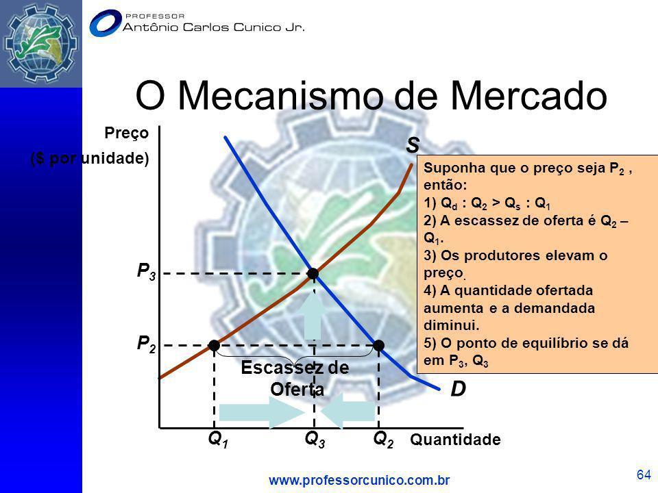 www.professorcunico.com.br 64 O Mecanismo de Mercado D S Q1Q1 Q2Q2 P2P2 Escassez de Oferta Quantidade Preço ($ por unidade) Suponha que o preço seja P