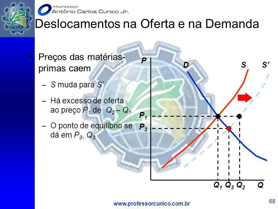 www.professorcunico.com.br 68 S Q2Q2 Preços das matérias- primas caem –S muda para S –Há excesso de oferta ao preço P 1 de Q 2 – Q 1. –O ponto de equi