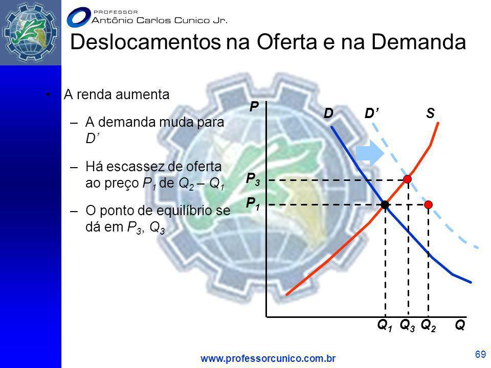 www.professorcunico.com.br 69 DSD Q3Q3 P3P3 A renda aumenta –A demanda muda para D –Há escassez de oferta ao preço P 1 de Q 2 – Q 1 –O ponto de equilí