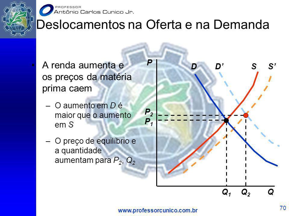www.professorcunico.com.br 70 DS A renda aumenta e os preços da matéria prima caem –O aumento em D é maior que o aumento em S –O preço de equilíbrio e