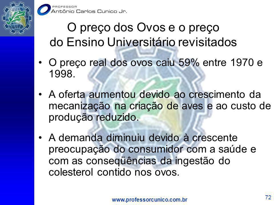 www.professorcunico.com.br 72 O preço dos Ovos e o preço do Ensino Universitário revisitados O preço real dos ovos caiu 59% entre 1970 e 1998. A ofert