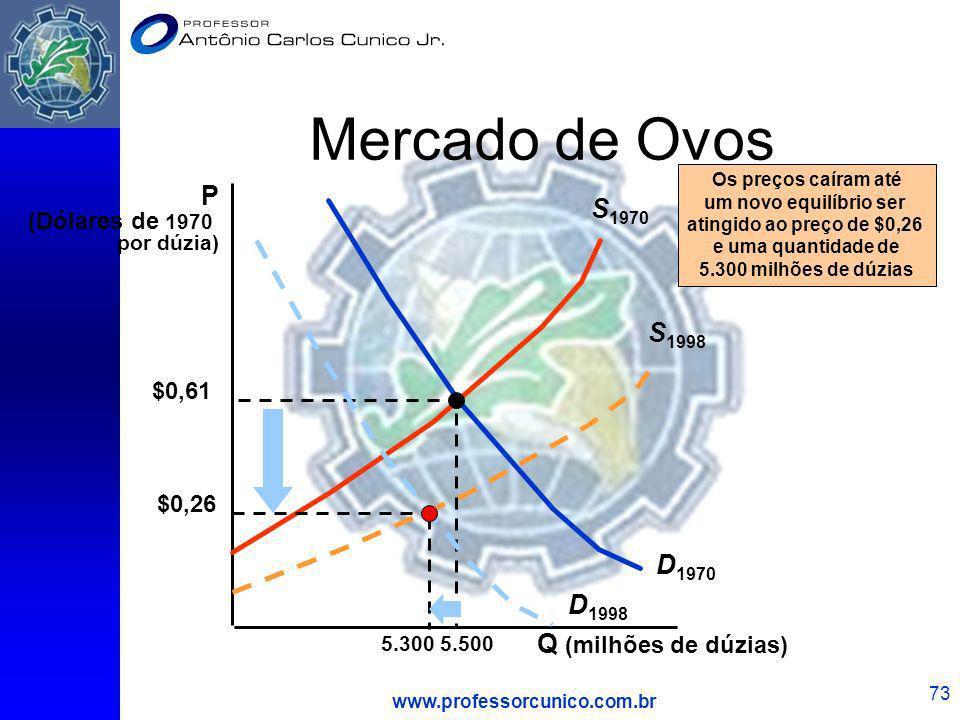 www.professorcunico.com.br 73 Mercado de Ovos Q (milhões de dúzias) P (Dólares de 1970 por dúzia) D 1970 S 1970 $0,61 5.500 D 1998 S 1998 Os preços ca