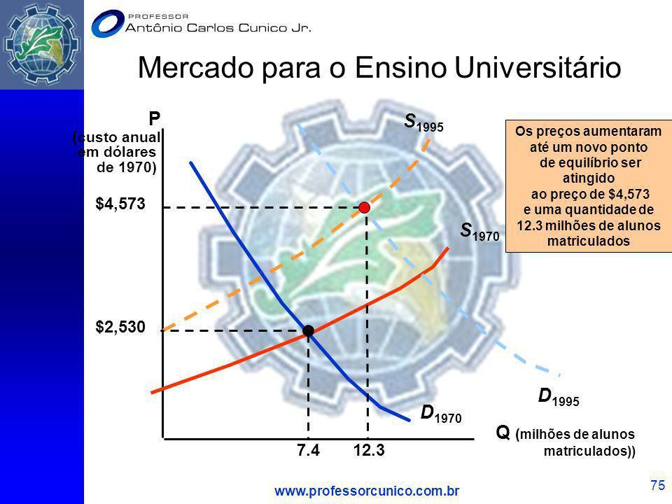 www.professorcunico.com.br 75 Mercado para o Ensino Universitário Q ( milhões de alunos matriculados)) P ( custo anual em dólares de 1970) D 1970 S 19