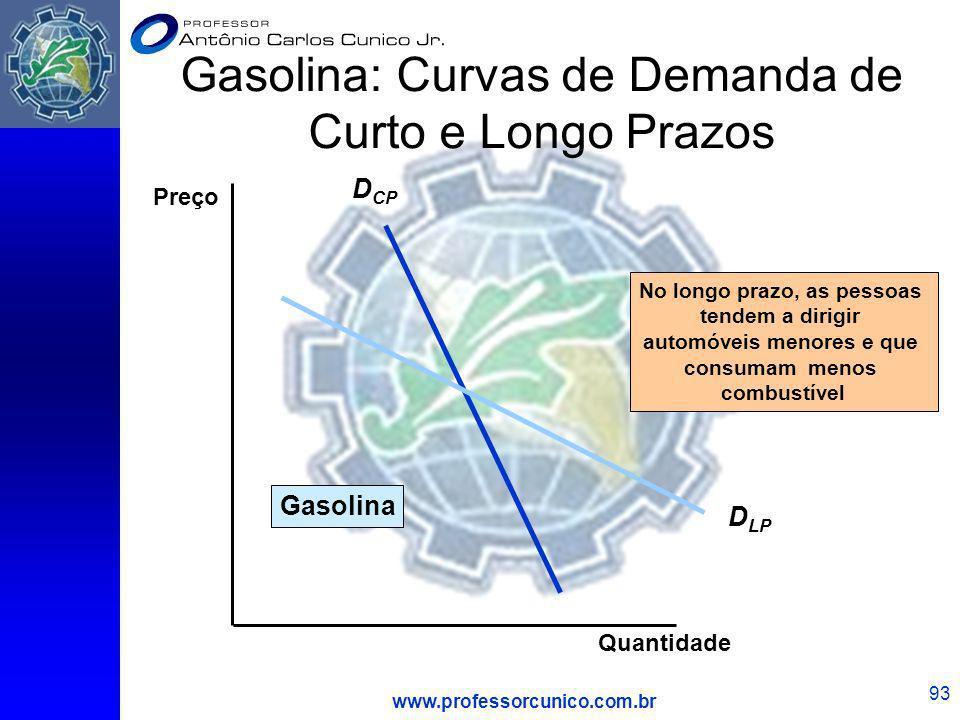 www.professorcunico.com.br 93 Gasolina: Curvas de Demanda de Curto e Longo Prazos D CP D LP No longo prazo, as pessoas tendem a dirigir automóveis men